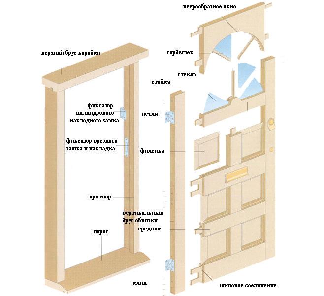 Как сделать межкомнатную дверь своими руками из дерева