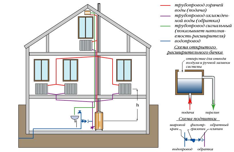 система водяного отопление частного дома