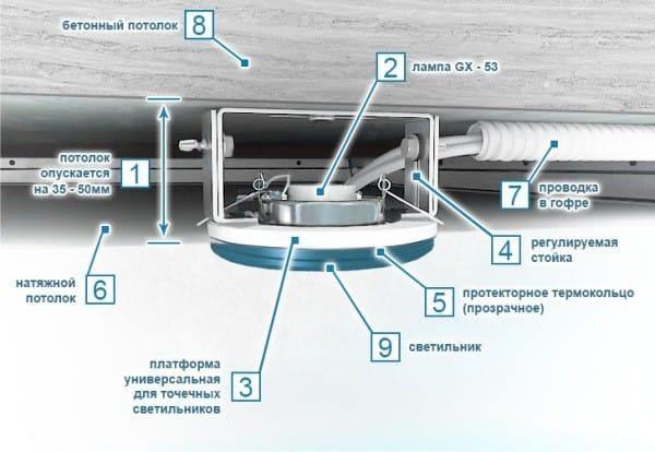 Как правильно монтировать точечные светильники